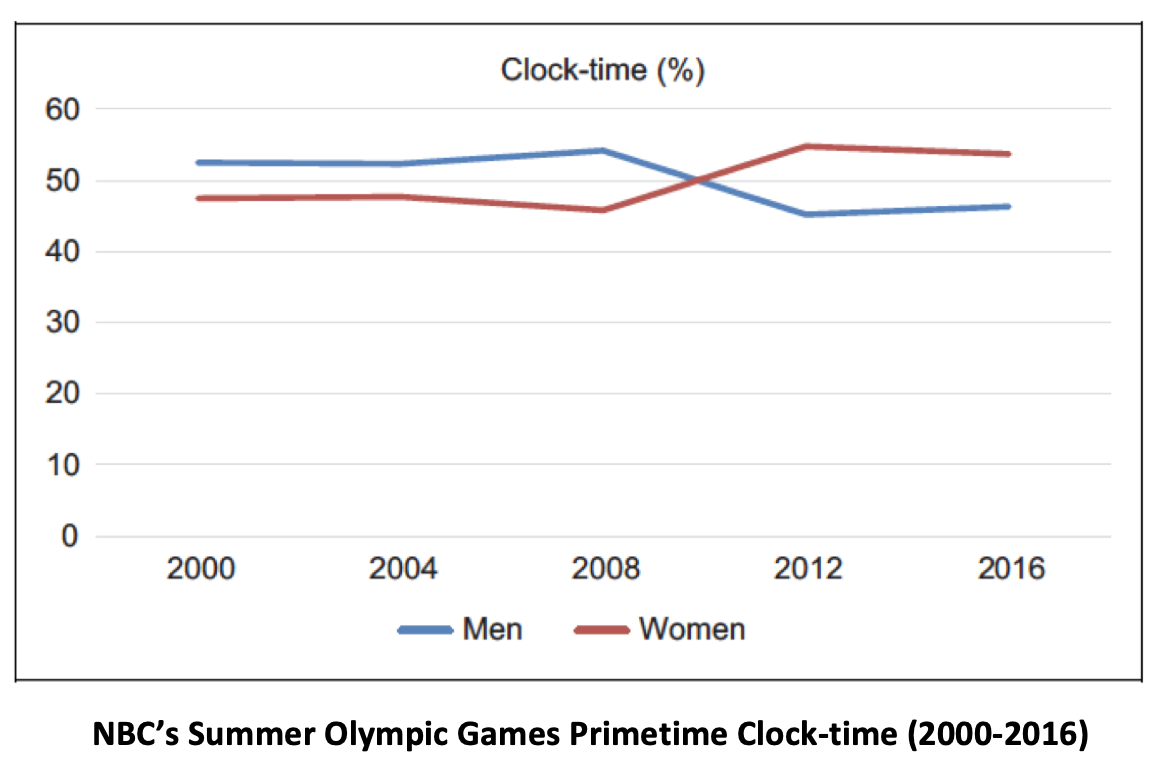 NBC Olympic Clock-time 2000 - 2016