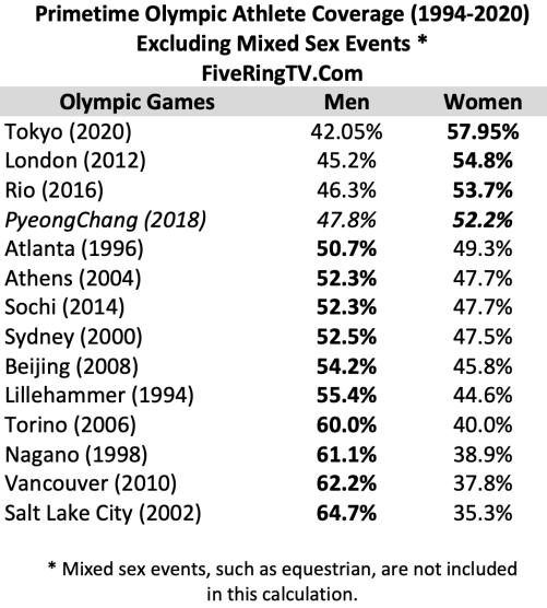 NBC Women To Men Olympic Coverage 1994 - 2020